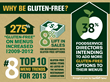 Why Be Gluten Free Infographic by Foothill Farms