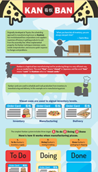 To Do, Doing, Done - Kanban Infographic
