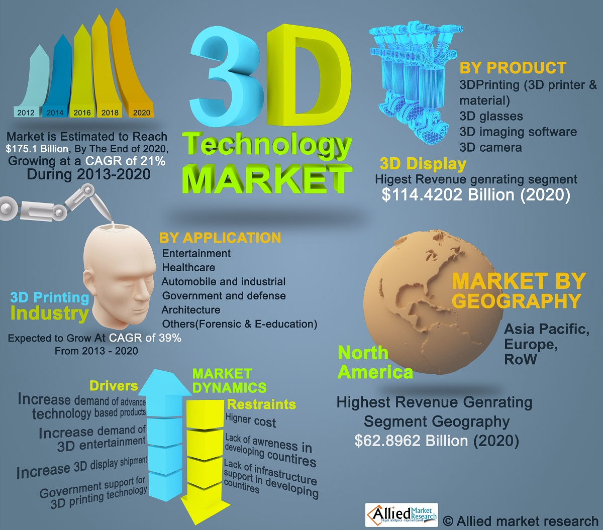 3d technology market is expected to Dubai plans to 3d print 25% of  dubai will build a quarter of its structures using 3d printing technology under a new  the 3d printing market is expected to be.