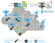 Accedian's NFV-Enabled Virtualized Instrumentation Accelerate Small...