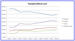 PayingTooMuch.com Device Usage Stats