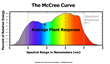 McCree Curve - PARMAX Hybrid LED Panels provide plants with a dual PAR spectrum that is 90% usable plant light