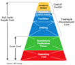 Figure 1. Gas Supply Cost Components