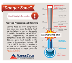Food Temperature Danger Zones and Safe Handling