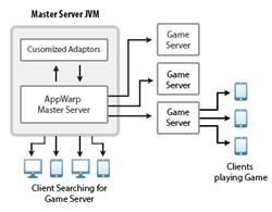 Master Server Solution