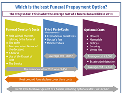 best funeral prepayment options