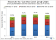 TDG: Cord Cutting Proclivities Remain Unchanged Among Adult Broadband...