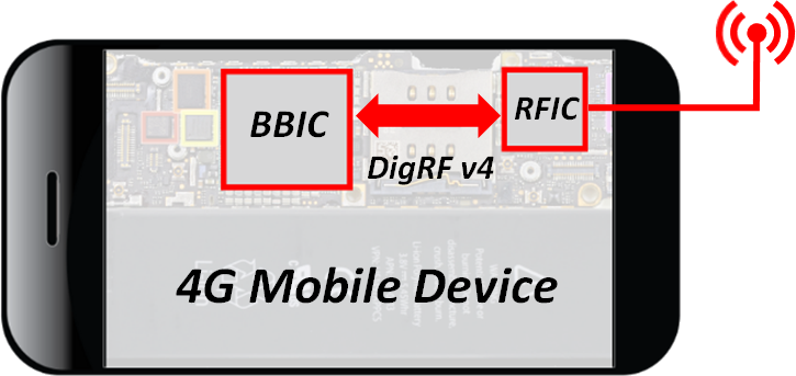 Aviacomm Adopts M31 MIPI M-PHY IP for 4G-LTE RF Transceiver