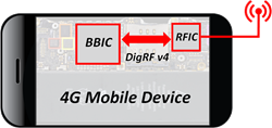 MIPI M-PHY, DigRF, 4G-LTE, M31 Technology, Aviacomm Inc.