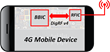 Aviacomm Adopts M31 MIPI M-PHY IP for 4G-LTE RF Transceiver Solutions for Mobile Devices