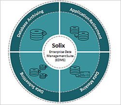 Solix Enterprise Data Management Suite