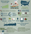 Global Umbilical Cord Blood Stem Cell Market Forecast 2020