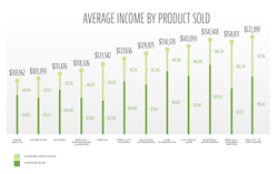 Medical Sales Salaries by Product Sold