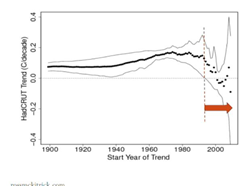 Warming Trend (degrees C per decade) allowing the sample start date to move forward in time