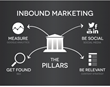 Converge Consulting Releases Inbound Marketing Quiz to Help Higher...