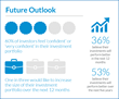 Investor Future Outlook  - infographic
