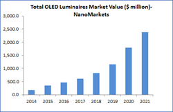 oled, oled lighting, market forecasts