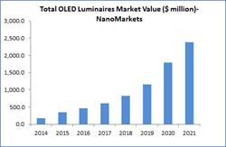 oled, oled lighting, market forecasts
