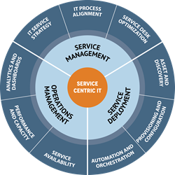 Service Centric, IT, Service Deployment, Service Management, Operations Management