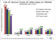 TDG: Tablet Users Prefer OTT Service Apps to TV Apps