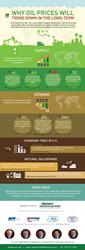 Oil Price Infographic