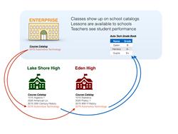 CollegeOnTrack's Enterprise Model