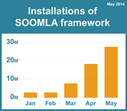 F2P games using the virtual economy framework by SOOMLA have been installed more than 20 million times showing the power of open source software