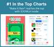 Make it Rain reached the #1 top spot in the App Store leader board. This free to play game is using SOOMLA to power in-app purchasing as well as the cocos2d-x open source engine