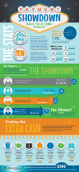 CompareCards infographic: Payment Showdown: Race to a zero balance