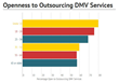 Millennial's Openness to Outsourcing DMV Services by DMV.com