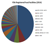 Precipitous Drop in the Reported Number of Food Facilities with Valid U.S. FDA Registrations