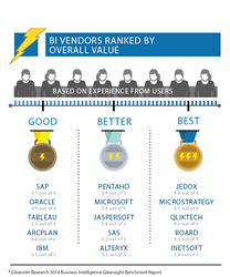 BI Vendors Ranked by Overall Value from Customer Reviews