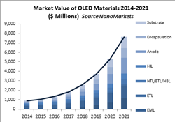 OLED, materials, displays, EML, ETL, HTL/EBL, HIL, electrode, encapsulation, substrate, OLED lighting, OLED TV, market forecast, market sizing