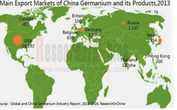 Global and China Germanium Industry