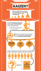 Kaizen: Continuous Improvement Infographic