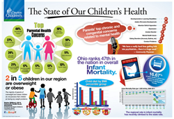 2014 Community health needs assessment