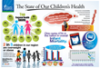Childhood Obesity, Mental Health and Infant Mortality Among Top...