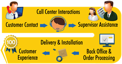 Customer Transaction Journey