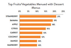 Top Fruits on Dessert Menus