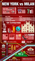 New York vs Milan - Infographics