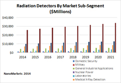 radiation detection, radiation detectors, markets, ionization