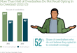 Pew Releases 2nd Report on Consumer Experiences with Overdraft