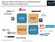 Solution Providers Partnering to Pair Electronic Invoicing and...