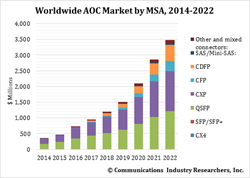 active optical cables, AOC, market forecast, data centers