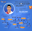 What could Ronaldo buy with his World Cup salary?