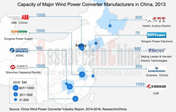Wind Power Converter Industry
