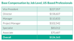 Base Compensation by Job Level, US-Based Regulatory Professionals
