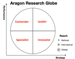 Aragon Research Globe