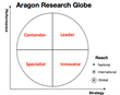Aragon Research Publishes its new 2015 Globe Report for Enterprise...