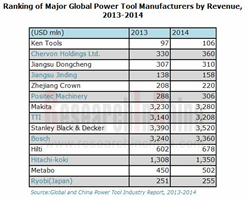Power Tool Industry